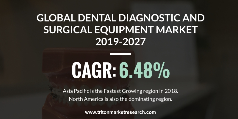 global dental diagnostic and surgical equipment market is expected to display a positive market trend over the forecast period of 2019-2027, exhibiting a CAGR of 6.48%.