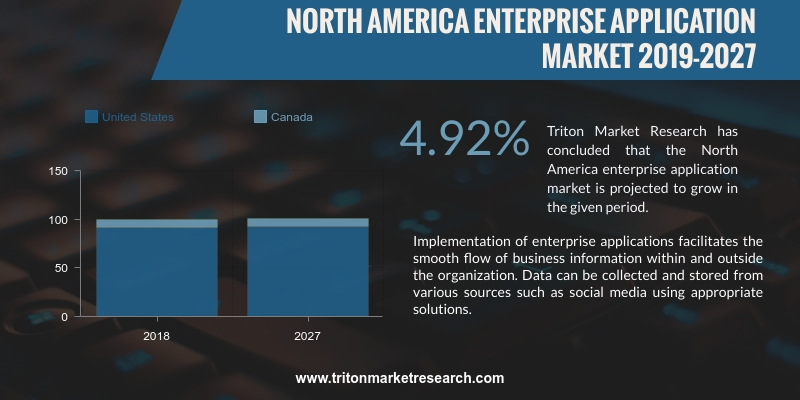 North America enterprise application market is projected to grow at a CAGR of 4.92%