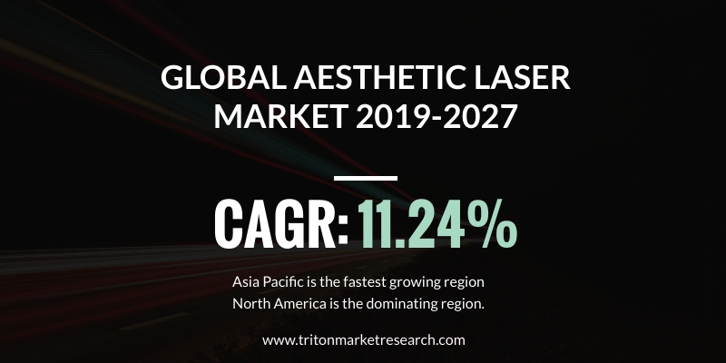 Global aesthetic laser market is expected to display a positive market trend over the forecast period of 2019-2027