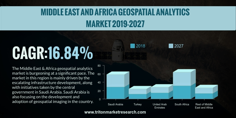 Middle East & Africa geospatial analytics market is expected to grow at a CAGR of 16.84% during the forecast period from 2019 to 2027.