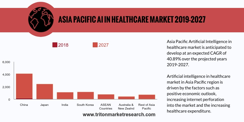 Asia Pacific artificial intelligence in healthcare market is anticipated to develop at an expected CAGR of 40.90%