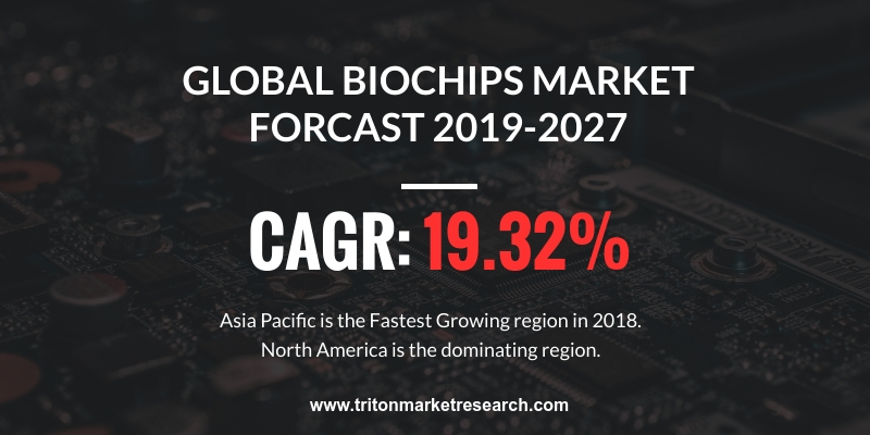 global biochips market is expected to display an upward trend in terms of revenue and is estimated to grow at a CAGR of 19.32%